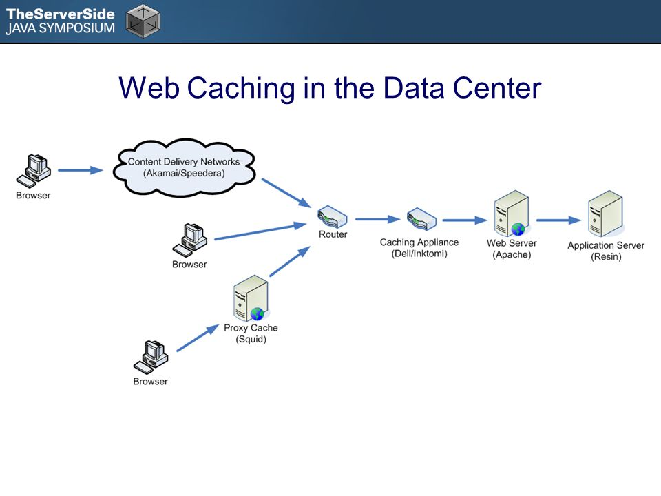 Web Caching in the Data Center