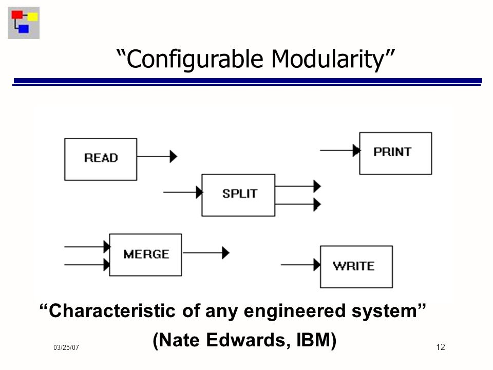 03/25/07 12 Configurable Modularity (Nate Edwards, IBM) Characteristic of any engineered system