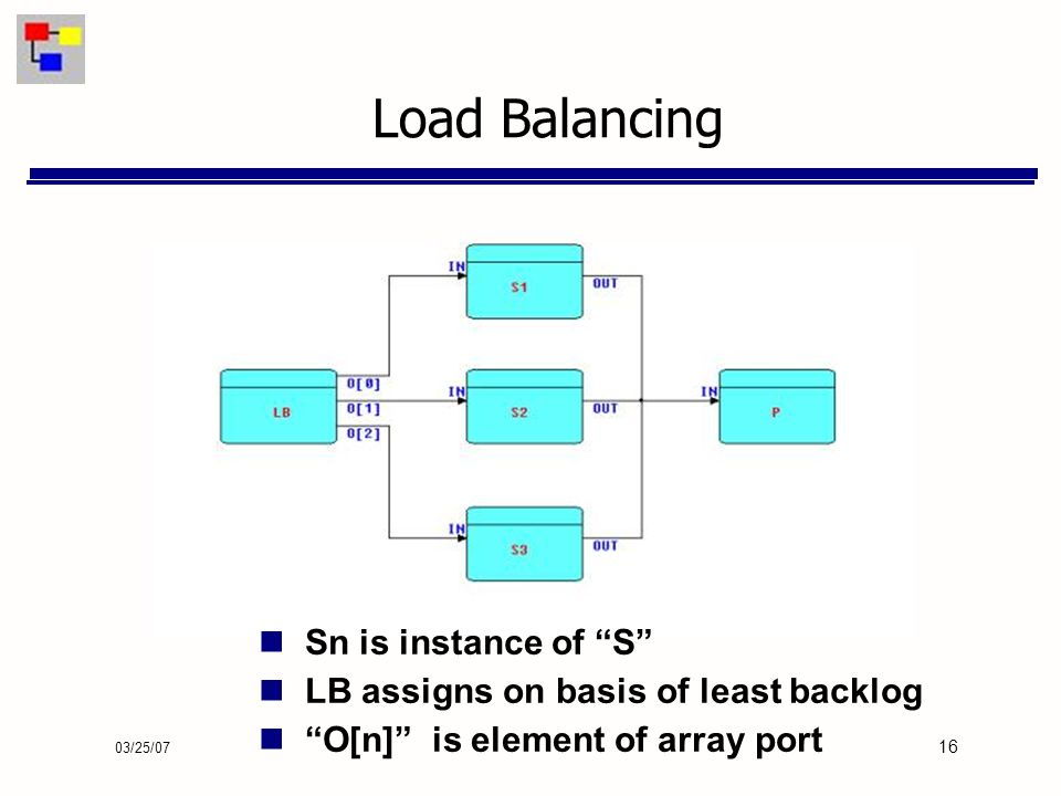 03/25/07 16 Load Balancing Sn is instance of S LB assigns on basis of least backlog O[n] is element of array port