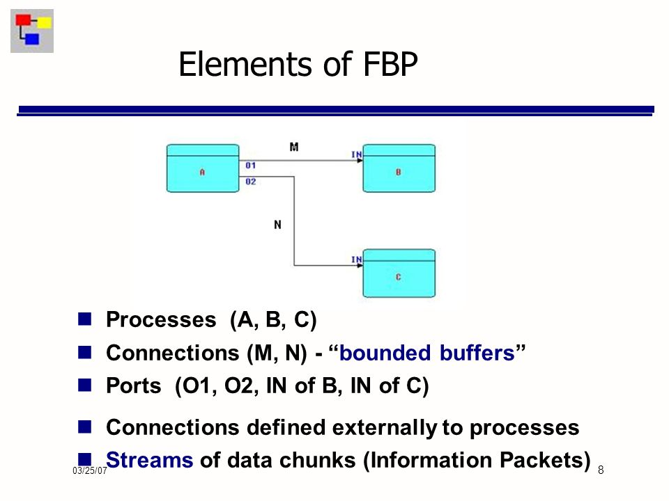 03/25/07 8 Elements of FBP Processes (A, B, C) Connections (M, N) - bounded buffers Ports (O1, O2, IN of B, IN of C) Connections defined externally to processes Streams of data chunks (Information Packets)
