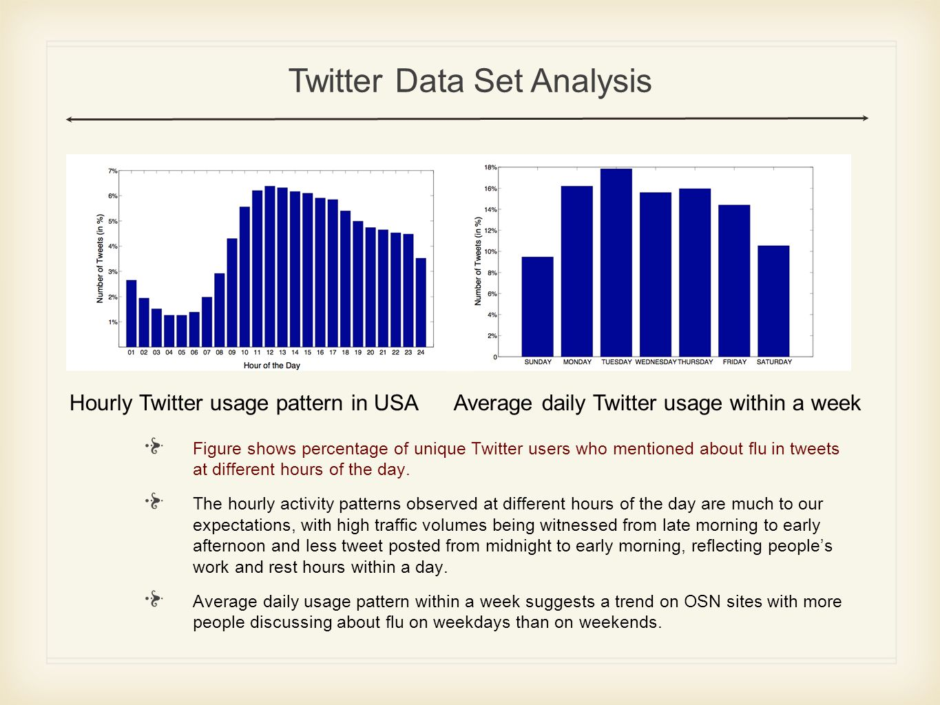 Hourly Twitter usage pattern in USAAverage daily Twitter usage within a week Figure shows percentage of unique Twitter users who mentioned about flu in tweets at different hours of the day.
