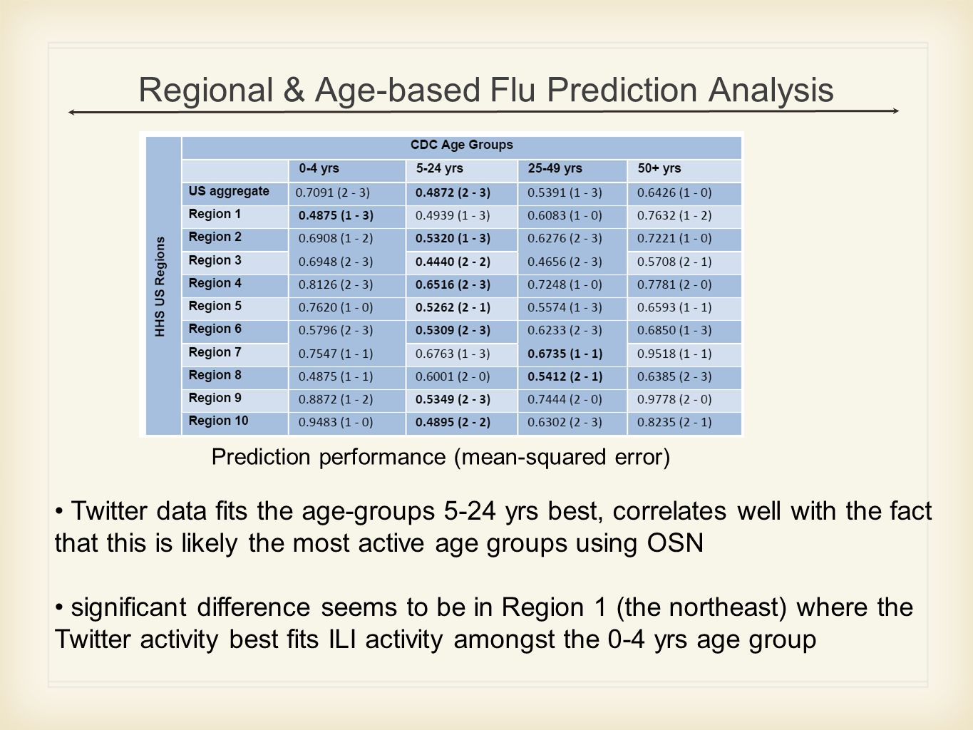 Regional & Age-based Flu Prediction Analysis Prediction performance (mean-squared error) Twitter data fits the age-groups 5-24 yrs best, correlates well with the fact that this is likely the most active age groups using OSN significant difference seems to be in Region 1 (the northeast) where the Twitter activity best fits ILI activity amongst the 0-4 yrs age group
