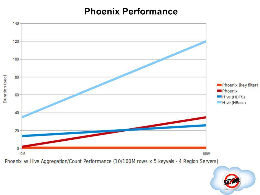 Phoenix Performance
