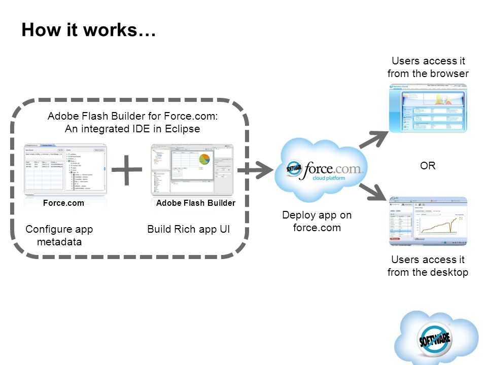 How it works… Build Rich app UI Users access it from the desktop Users access it from the browser OR Configure app metadata Adobe Flash Builder for Fo