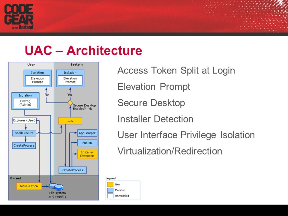 UAC – Architecture Access Token Split at Login Elevation Prompt Secure Desktop Installer Detection User Interface Privilege Isolation Virtualization/Redirection