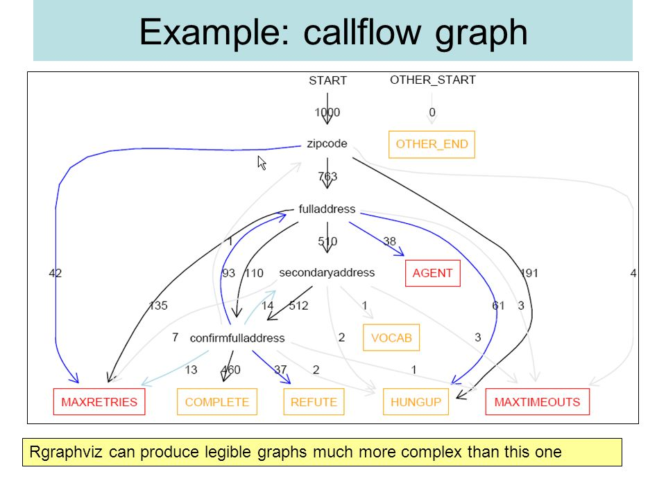 Example: callflow graph Rgraphviz can produce legible graphs much more complex than this one