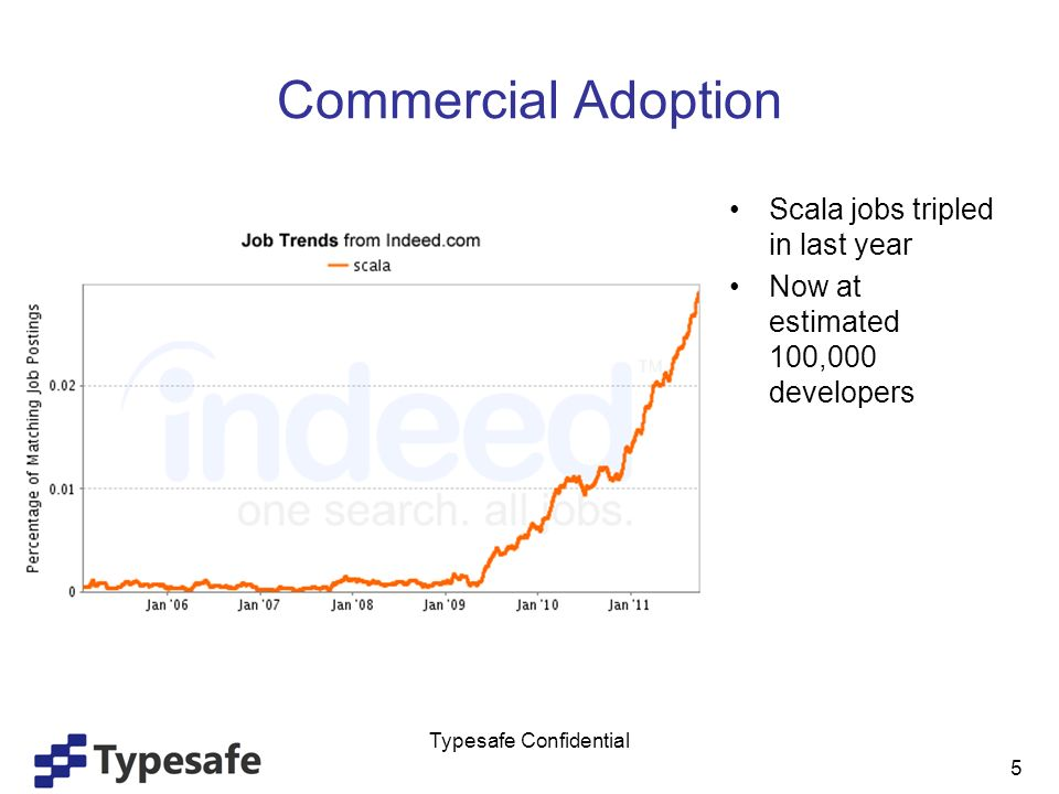 Commercial Adoption Scala jobs tripled in last year Now at estimated 100,000 developers 5 Typesafe Confidential
