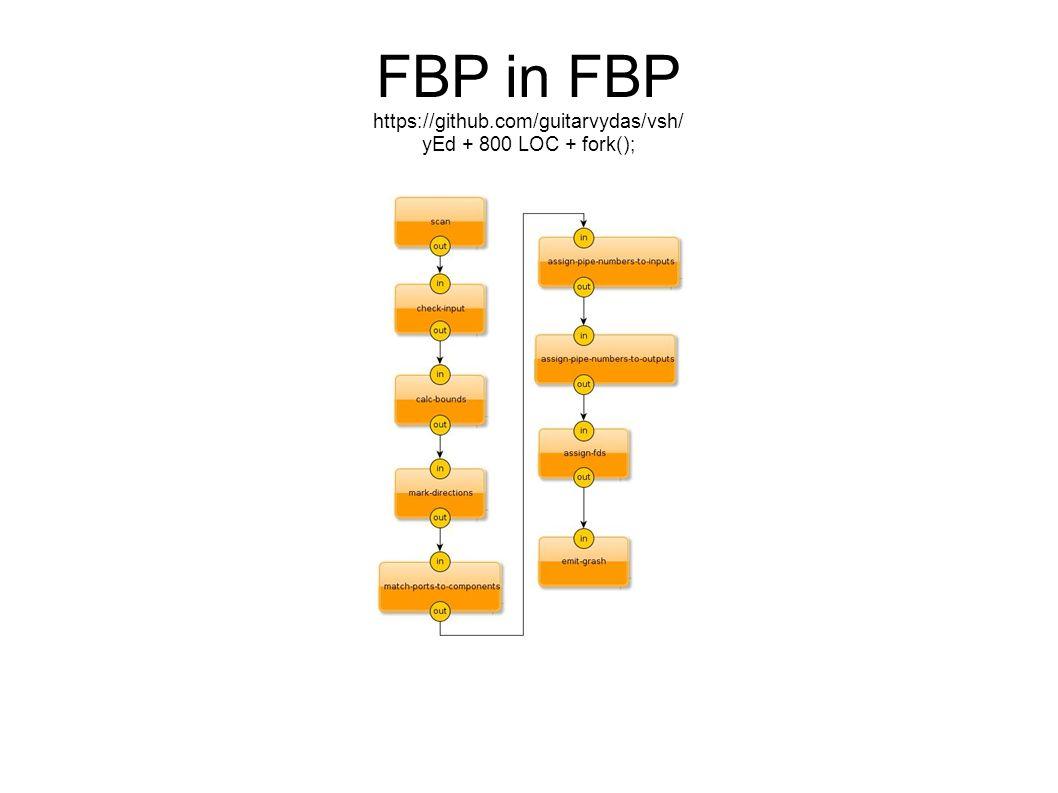 FBP in FBP https://github.com/guitarvydas/vsh/ yEd + 800 LOC + fork();