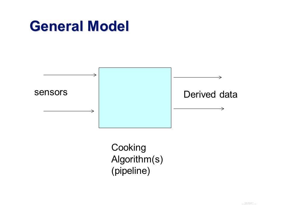 General Model General Model sensors Cooking Algorithm(s) (pipeline) Derived data