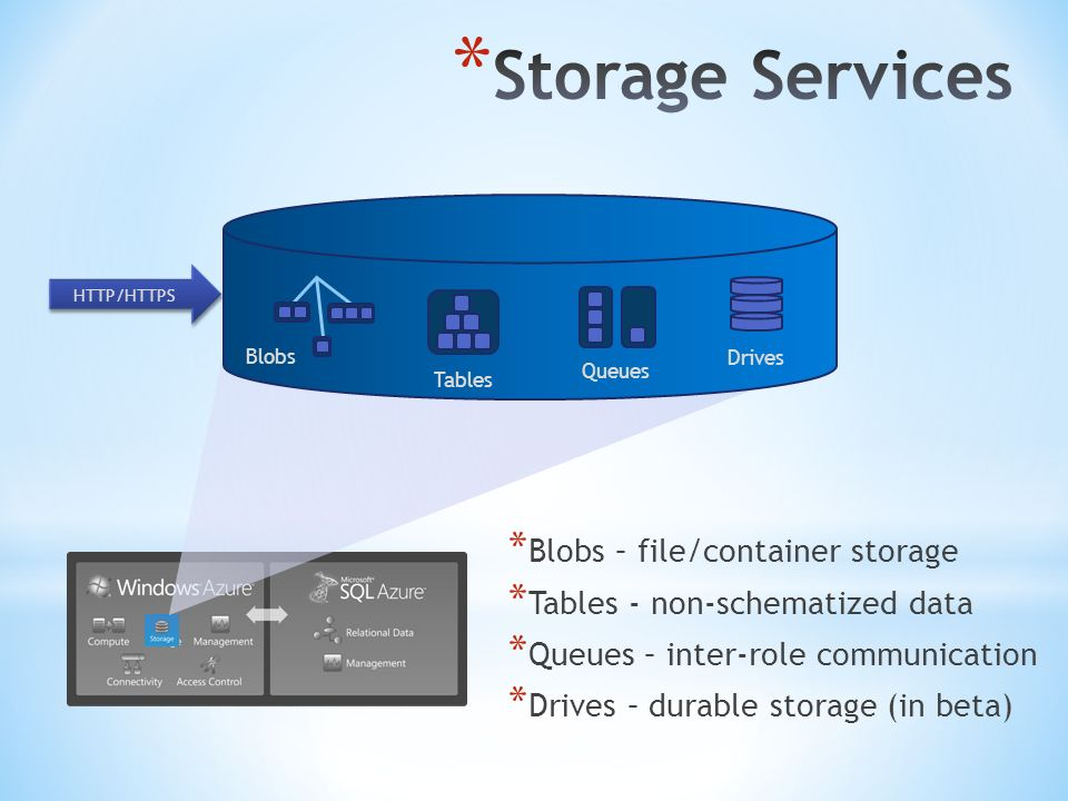 * Blobs – file/container storage * Tables - non-schematized data * Queues – inter-role communication * Drives – durable storage (in beta) HTTP/HTTPS B
