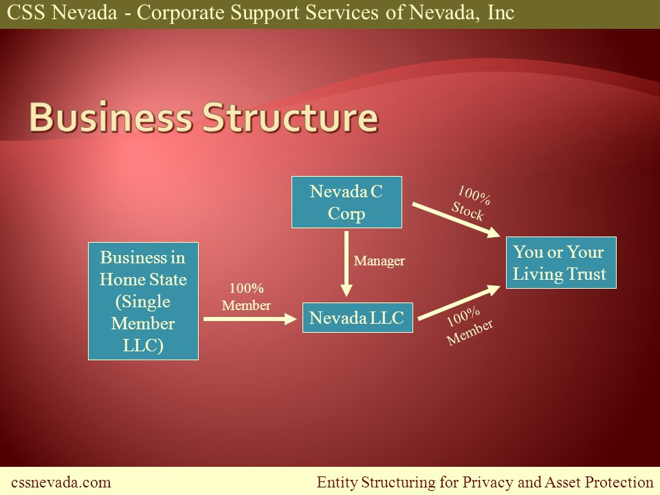 cssnevada.com Entity Structuring for Privacy and Asset Protection CSS Nevada - Corporate Support Services of Nevada, Inc Business in Home State (Single Member LLC) Nevada C Corp Nevada LLC You or Your Living Trust 100% Member 100% Member 100% Stock Manager
