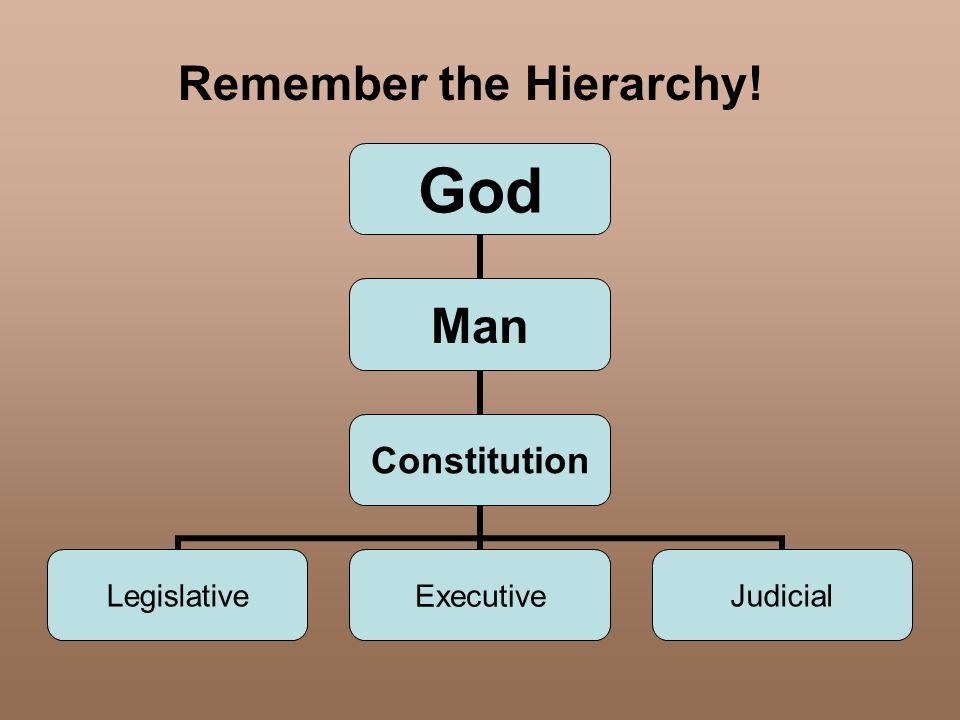 Remember the Hierarchy! God Man Constitution LegislativeExecutiveJudicial