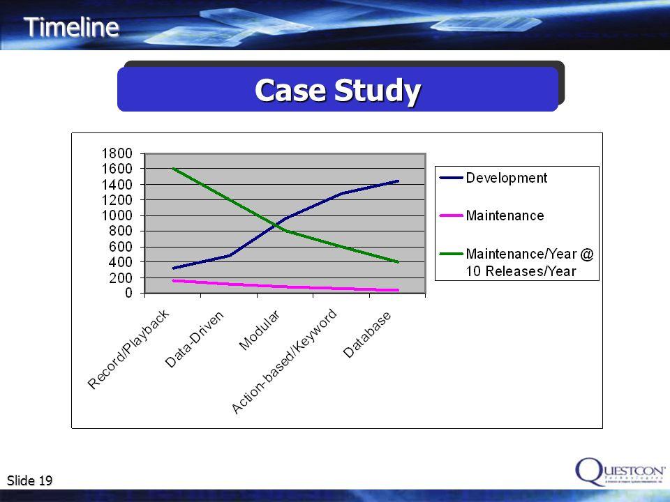 Slide 19 Timeline Case Study
