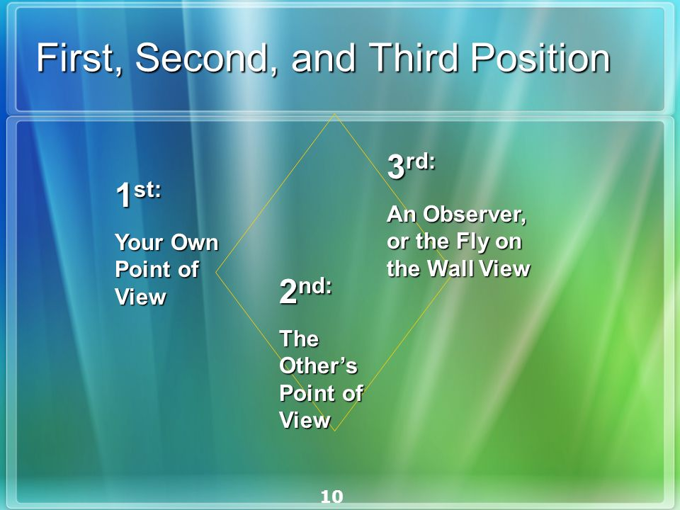 10 First, Second, and Third Position 1 st: Your Own Point of View 2 nd: The Others Point of View 3 rd: An Observer, or the Fly on the Wall View
