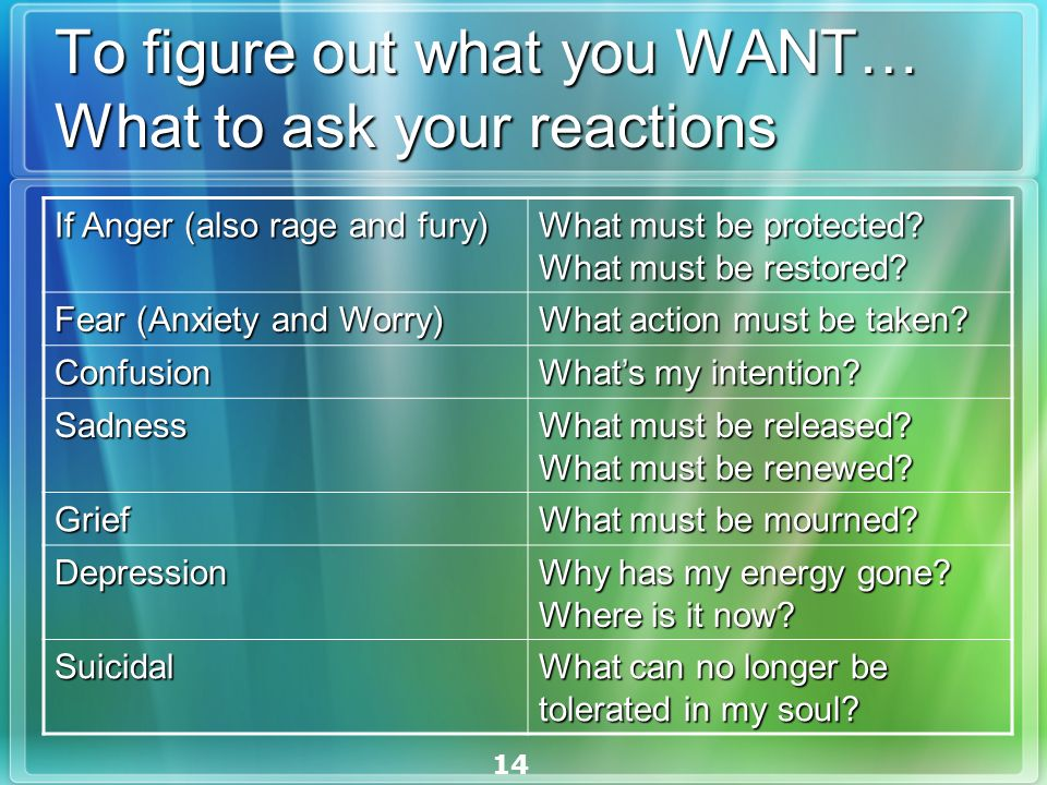 14 To figure out what you WANT… What to ask your reactions If Anger (also rage and fury) What must be protected.