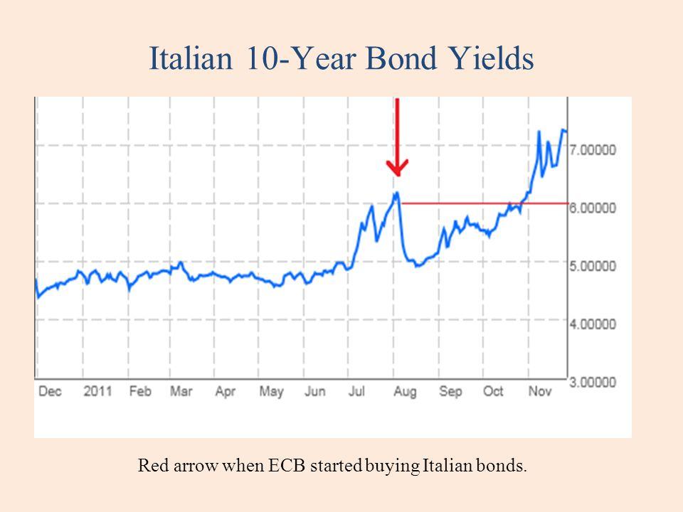 Italian 10-Year Bond Yields Red arrow when ECB started buying Italian bonds.