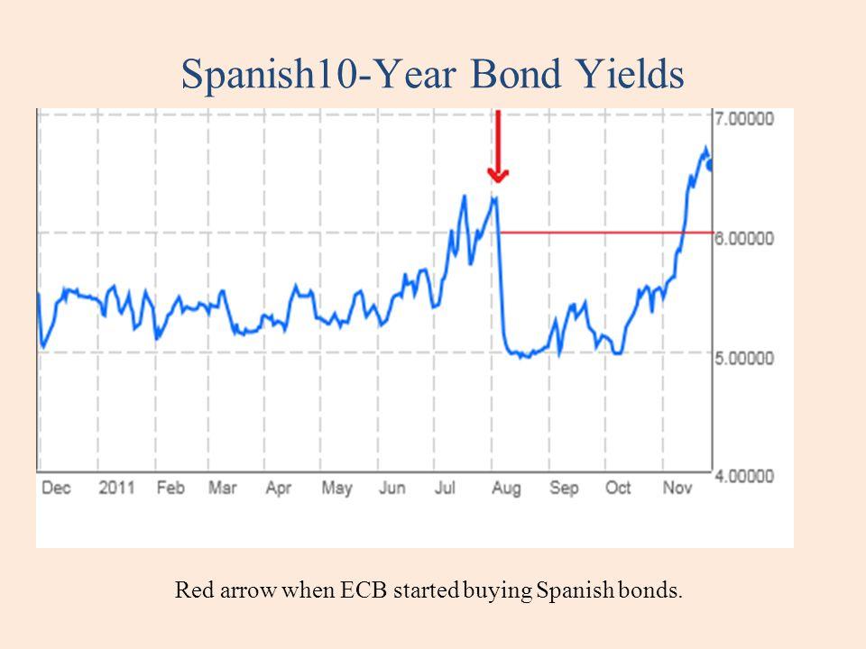 Spanish10-Year Bond Yields Red arrow when ECB started buying Spanish bonds.
