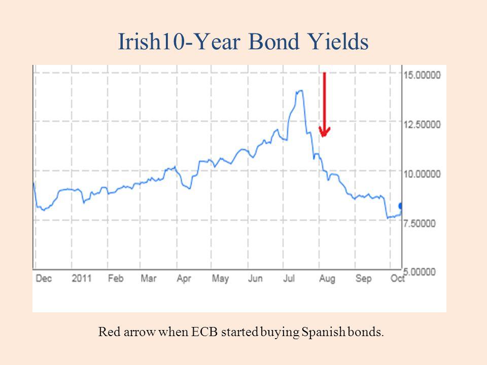 Irish10-Year Bond Yields Red arrow when ECB started buying Spanish bonds.