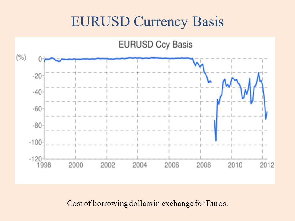 EURUSD Currency Basis Cost of borrowing dollars in exchange for Euros.