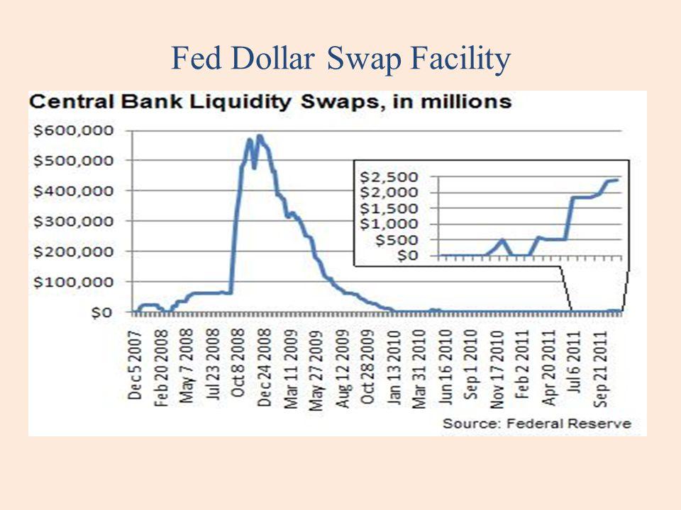 Fed Dollar Swap Facility