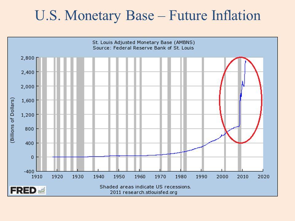 U.S. Monetary Base – Future Inflation
