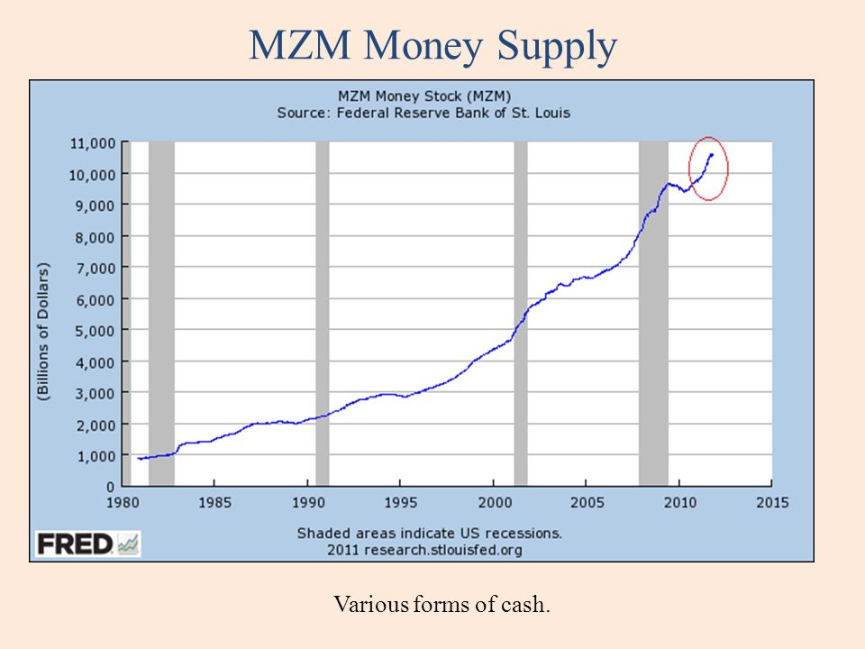 MZM Money Supply Various forms of cash.