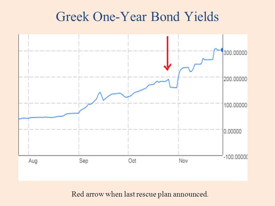 Greek One-Year Bond Yields Red arrow when last rescue plan announced.