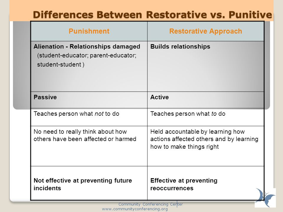 Differences Between Restorative vs.