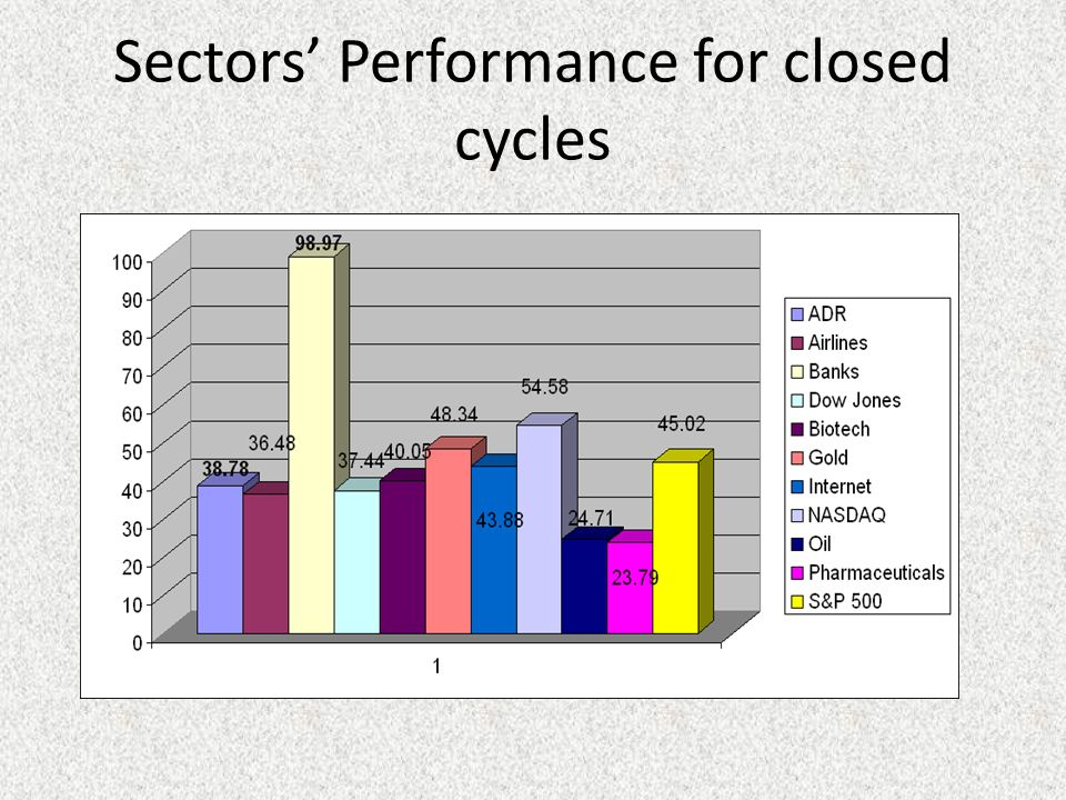 Sectors Performance for closed cycles