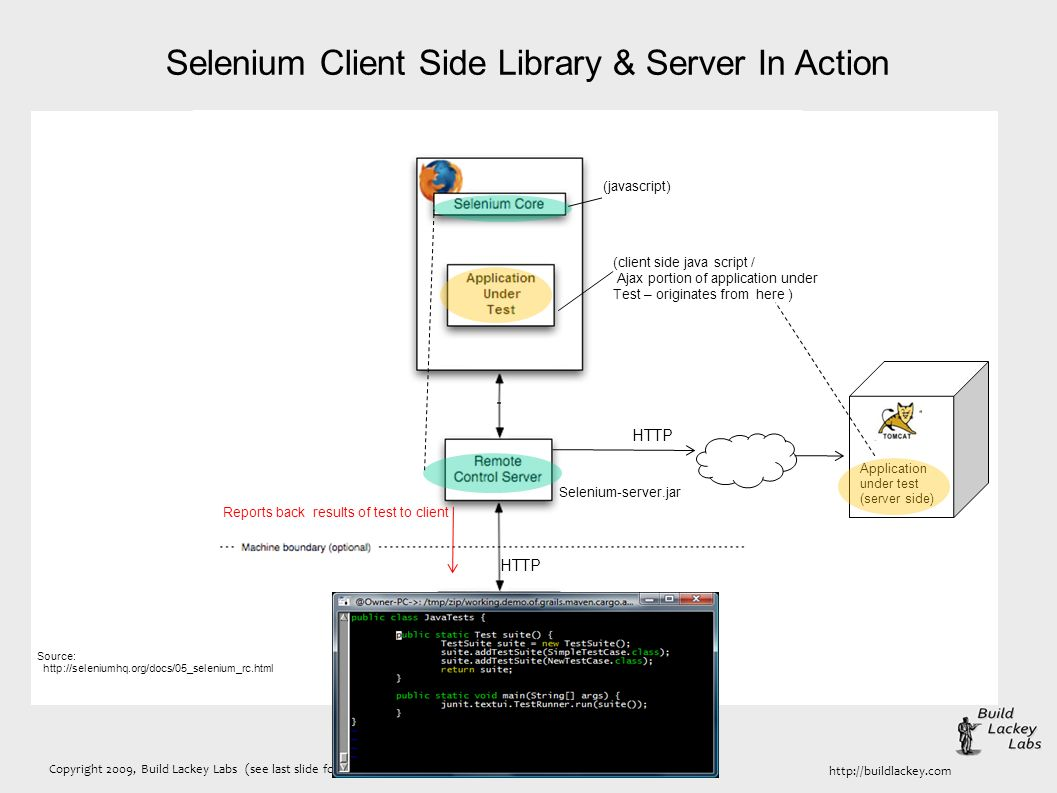 Copyright 2009, Build Lackey Labs (see last slide for licensing terms) http://buildlackey.com Selenium Client Side Library & Server In Action HTTP Selenium-server.jar Source: http://seleniumhq.org/docs/05_selenium_rc.html Reports back results of test to client HTTP (javascript) (client side java script / Ajax portion of application under Test – originates from here ) Application under test (server side)