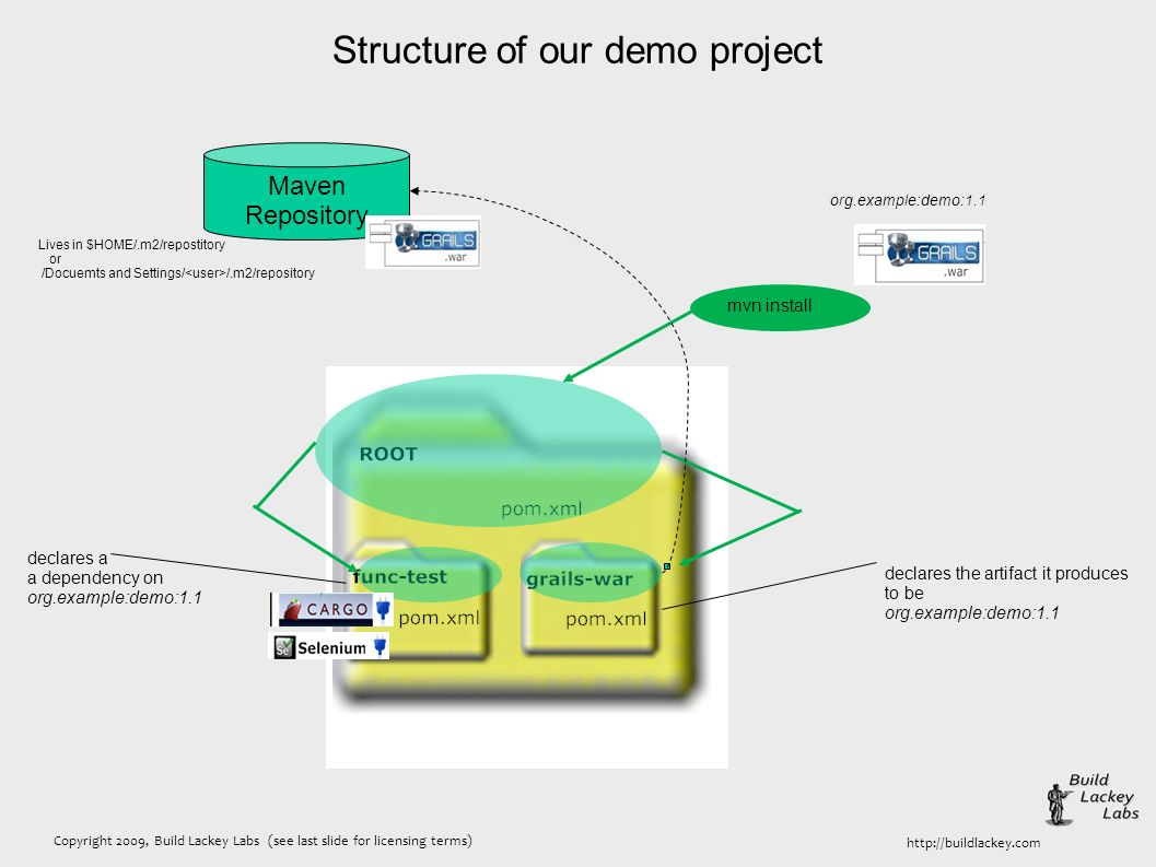 Copyright 2009, Build Lackey Labs (see last slide for licensing terms) http://buildlackey.com Structure of our demo project mvn install Maven Repository Lives in $HOME/.m2/repostitory or /Docuemts and Settings/ /.m2/repository declares the artifact it produces to be org.example:demo:1.1 declares a a dependency on org.example:demo:1.1