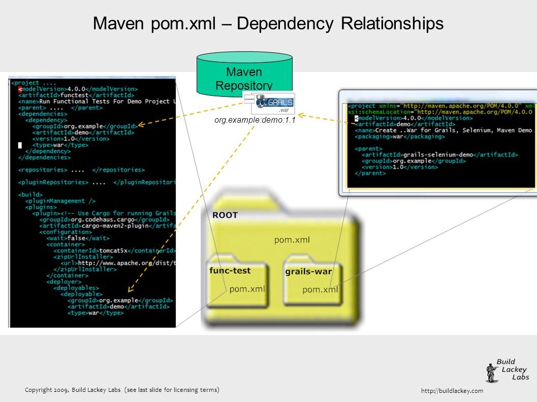 Copyright 2009, Build Lackey Labs (see last slide for licensing terms) http://buildlackey.com Maven pom.xml – Dependency Relationships Maven Repositor