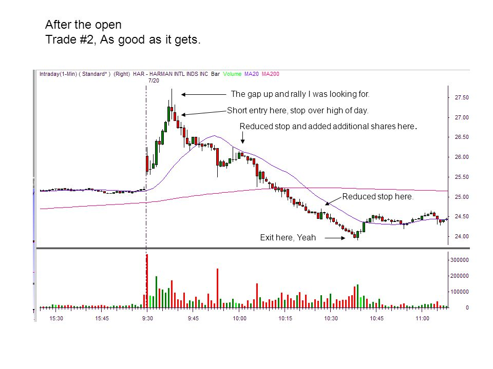 After the open Trade #2, As good as it gets. The gap up and rally I was looking for.