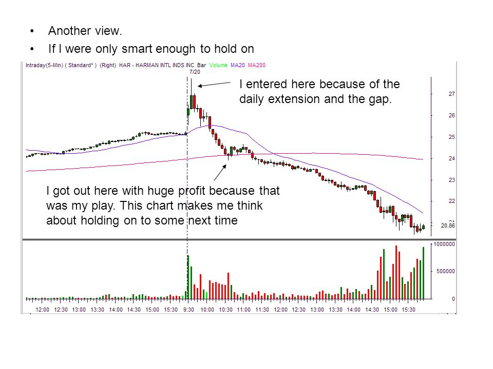 Now that was a nice gap. 8 days up It was here in the pre market 38.00 Gap up and run up