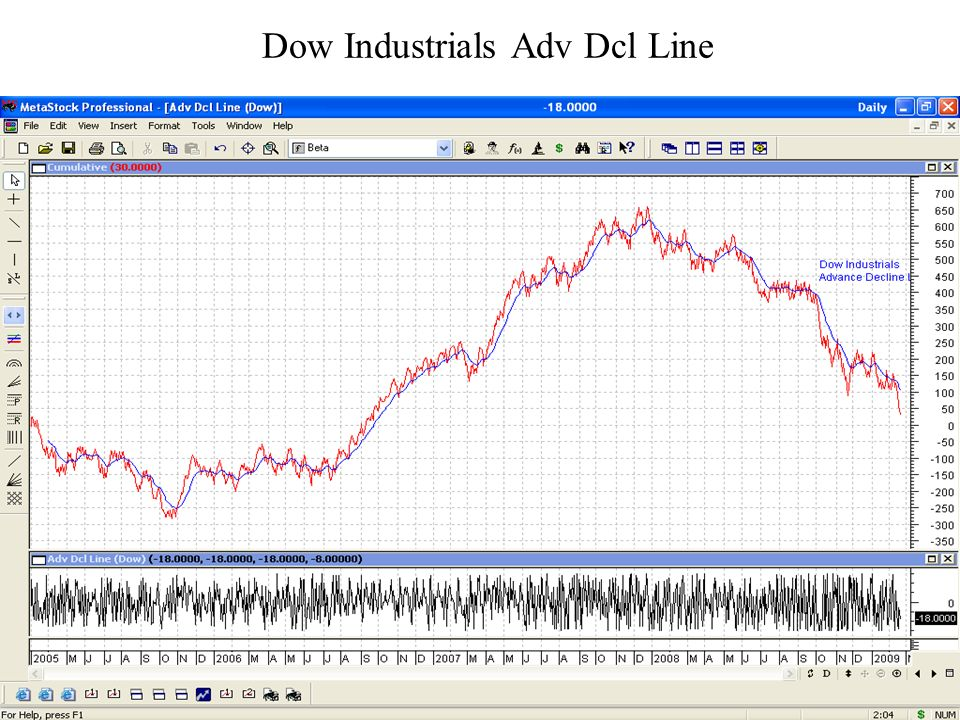 Dow Industrials Adv Dcl Line