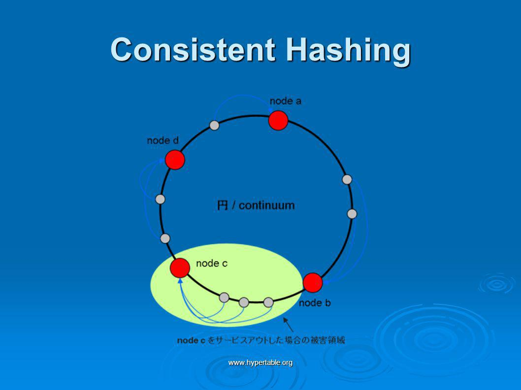 www.hypertable.org Consistent Hashing