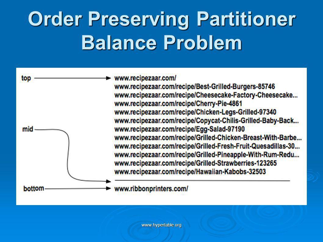 www.hypertable.org Order Preserving Partitioner Balance Problem