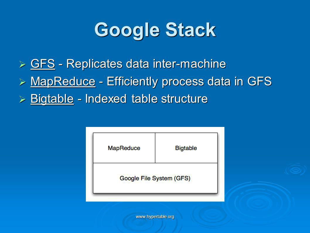 www.hypertable.org Google Stack GFS - Replicates data inter-machine GFS - Replicates data inter-machine MapReduce - Efficiently process data in GFS Ma