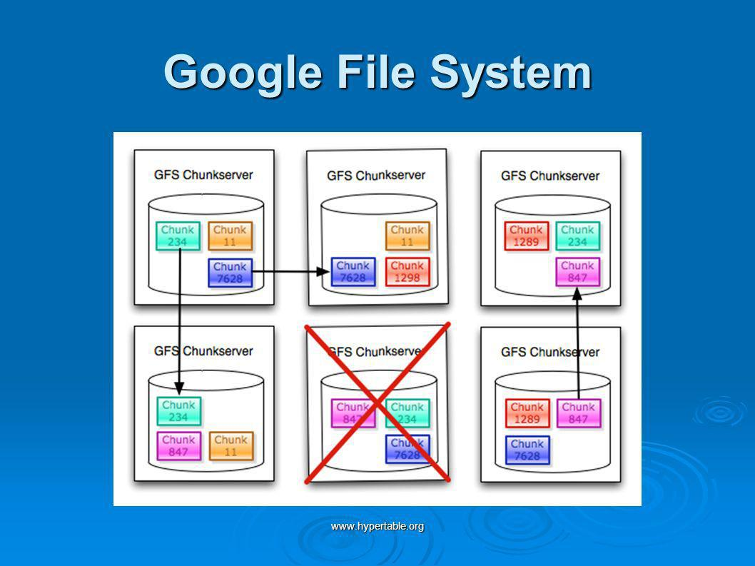 www.hypertable.org Google File System