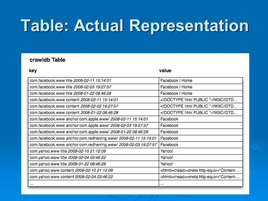 www.hypertable.org Table: Actual Representation