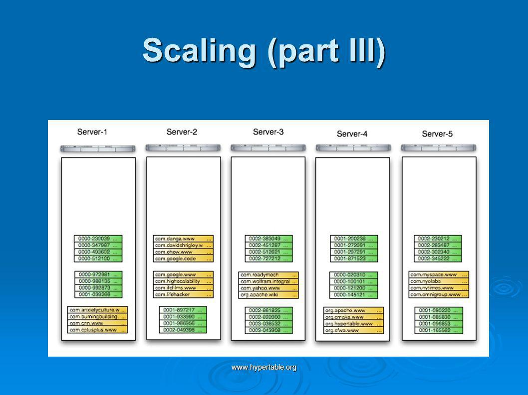 www.hypertable.org Scaling (part III)