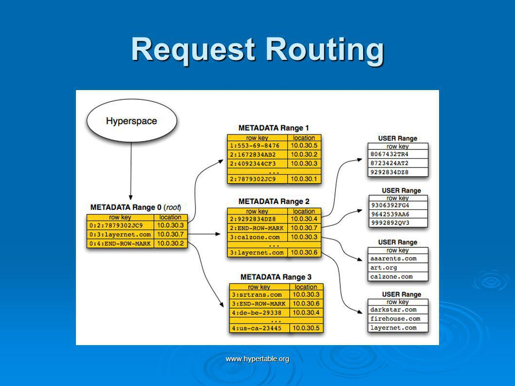 www.hypertable.org Request Routing