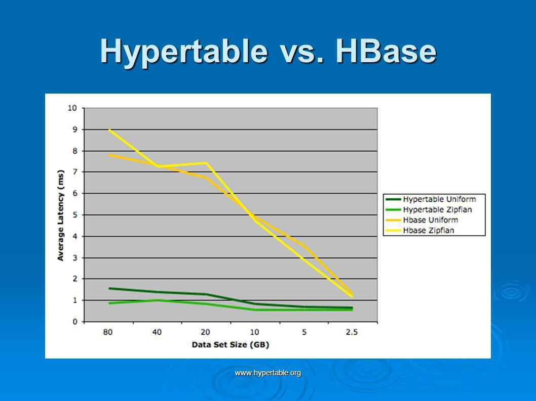 www.hypertable.org Hypertable vs. HBase