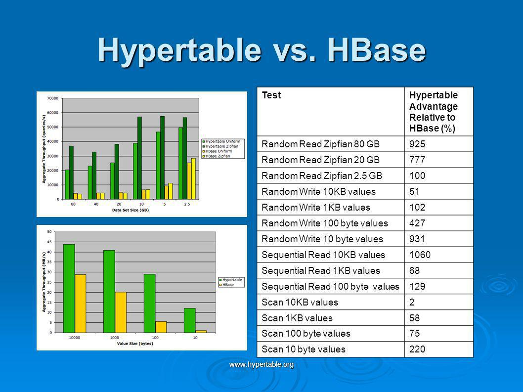 www.hypertable.org Hypertable vs. HBase TestHypertable Advantage Relative to HBase (%) Random Read Zipfian 80 GB925 Random Read Zipfian 20 GB777 Rando