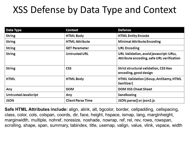XSS Defense by Data Type and Context Data TypeContextDefense StringHTML BodyHTML Entity Encode StringHTML AttributeMinimal Attribute Encoding StringGE