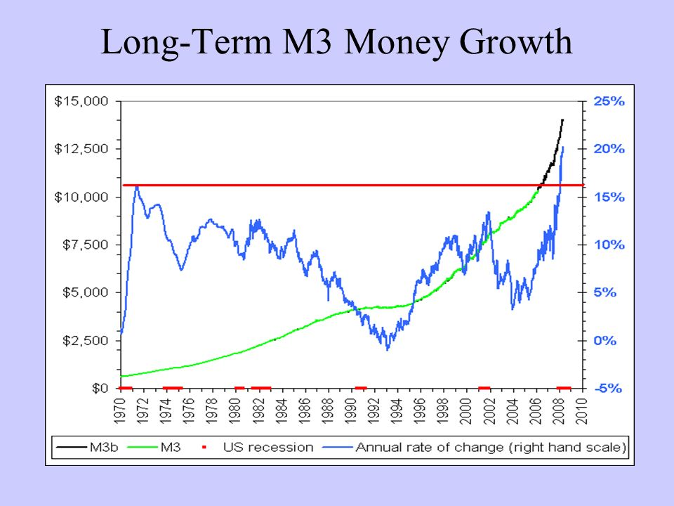 Long-Term M3 Money Growth