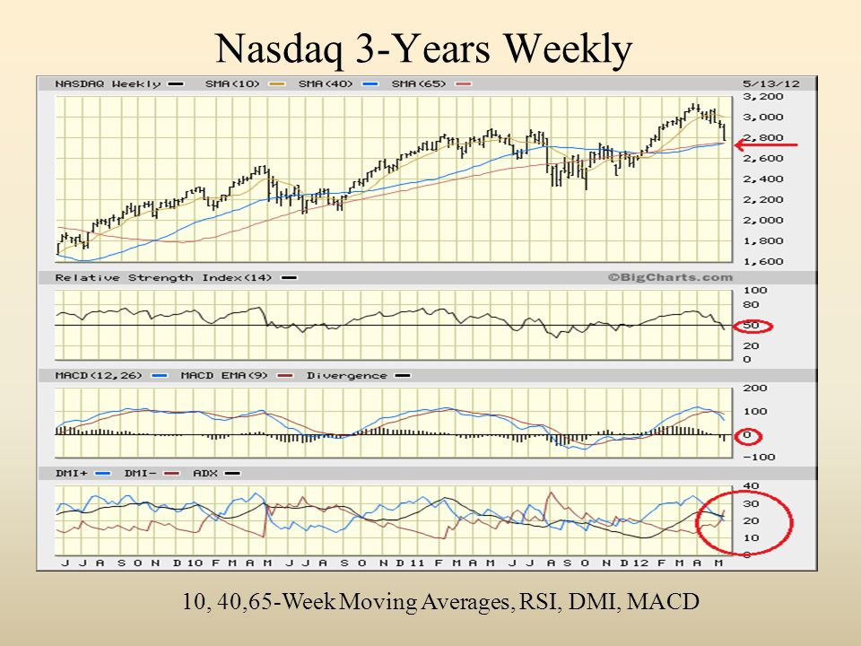 Nasdaq 3-Years Weekly 10, 40,65-Week Moving Averages, RSI, DMI, MACD