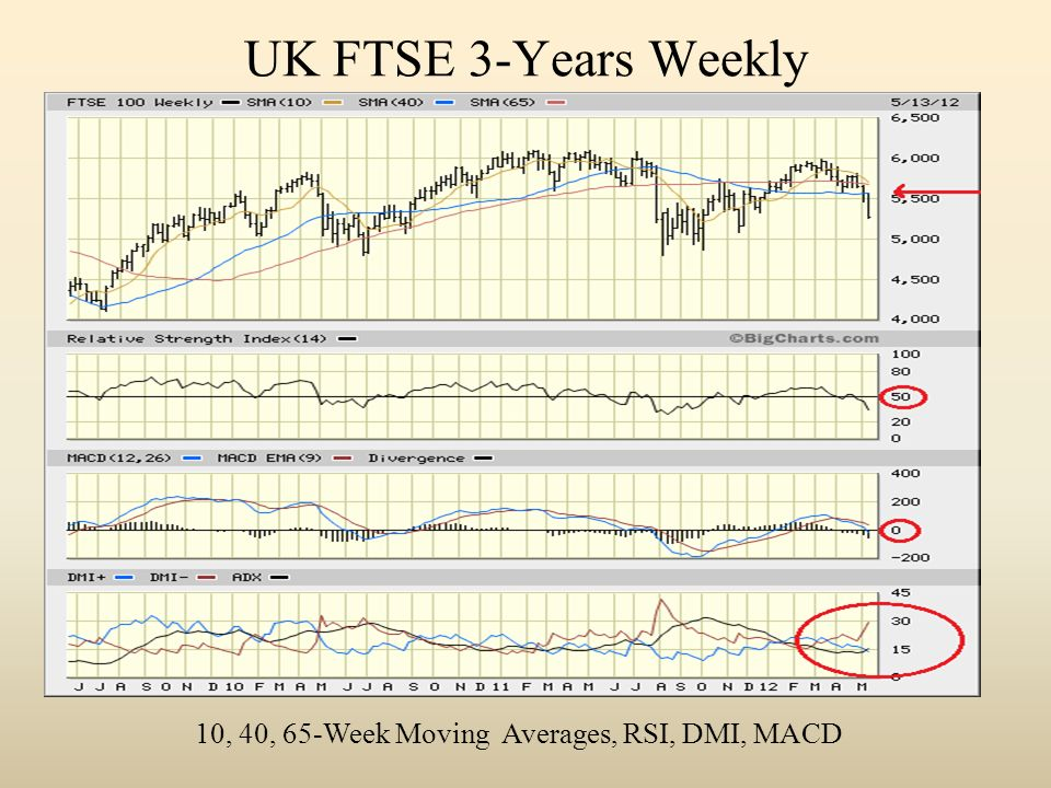 UK FTSE 3-Years Weekly 10, 40, 65-Week Moving Averages, RSI, DMI, MACD