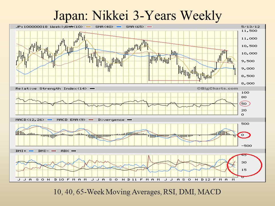 Japan: Nikkei 3-Years Weekly 10, 40, 65-Week Moving Averages, RSI, DMI, MACD