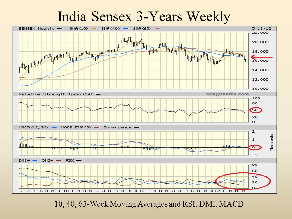 India Sensex 3-Years Weekly 10, 40, 65-Week Moving Averages and RSI, DMI, MACD